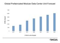 Vertiv einer der Marktführer im schnell wachsenden Markt für modulare Rechenzentren