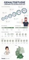 foodjobs.de Gehaltsstudie Lebensmitteltechnologie 2020