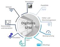 Digitales Shopfloor-Management sorgt für aktuelle Zahlen der Ist-Situation und hilft, die Entscheidungsgrundlage zu verbessern