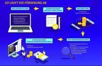 """Mit IT-Systemhaus bluvo Fördergelder einfach sichern - """"Digital Jetzt"""""""