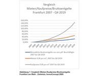 Frankfurt: Immobilien und Wohnungsmarkt trotzt Corona-Krise