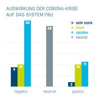 "Corona-Blitzumfrage: Franchisewirtschaft vor Ende des Krisenmodus"""
