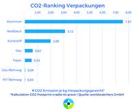 Worldwatchers Verpackungs-Check hilft beim Klimaschutz