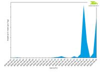 Emotet in verschlüsselten Anhängen - Eine wachsende Cyberbedrohung
