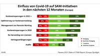 Flexera 2021 State of ITAM Report: Covid-19 zwingt zu Sparkurs