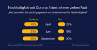 Corona als Chance für Nachhaltigkeit