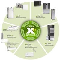 System x-optimiert für Heizen, Kühlen, Lüften