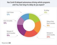 Beheben von Softwarefehlern in vernetzten Fahrzeugen wichtigste Herausforderung für Automobilindustrie