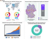 CANKADO e-Health verzeichnet ein beträchtliches Wachstum