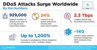 Cyberangriffe nehmen weltweit zu: Lumen automatisiert DDoS-Mitigation