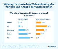 25 % der Unternehmen erzielen Umsatz- und Gewinnsteigerungen durch Reviews