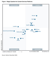 M-Files ist Visionär im Gartner Magic Quadrant für Content-Services-Plattformen 2020