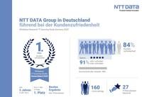 NTT DATA Group behauptet ersten Platz bei Kundenzufriedenheit