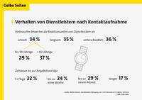 Schnell starten oder lange warten? Ein Viertel der Deutschen, die einen Dienstleister benötigen, bewertet die Reaktionszeit als zu langsam
