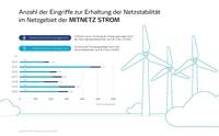 MITNETZ STROM verzeichnet im Jahr 2020 weniger Eingriffe in das Stromnetz