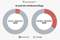 Herbst 2020: jeder dritte Ambulanzflug wegen Corona