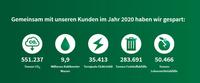 IFCO verleiht zum vierten Mal in Folge Nachhaltigkeitszertifikat an Händler und Erzeuger