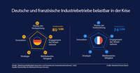 Deutsche Industriebetriebe dank engagierter Mitarbeiter belastungsfähig