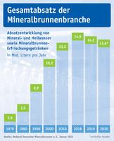 Mineralwasser-Absatz 2020: Mineralbrunnen behaupten sich im Corona-Jahr