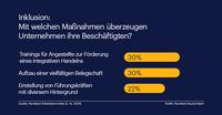 Vielfalt und Inklusion: Deutsche Unternehmen haben dazu gelernt