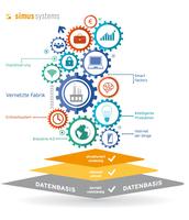 Stammdaten-Management mit nachhaltigem Nutzen