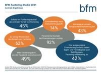 BFM Factoring-Studie 2021: Strategien und Hemmnisse in Krisenzeiten