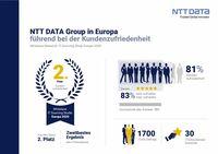 NTT DATA Group aus Kundensicht europaweit auf Platz 2 der IT-Provider
