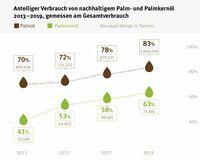 Nachhaltiges Palmöl mit wachsendem Marktanteil