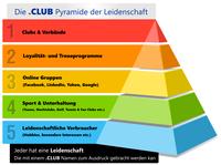 Wie die Einführung von Clubs auf Clubhouse die Club-Domains fördert
