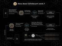 GSB und Josip Heit präsentieren mit GStelecom nach dem G999 aktuell ihre neuste Entwicklung