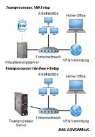 Der Teamprocessor 2 - jetzt noch besser ausgestattet