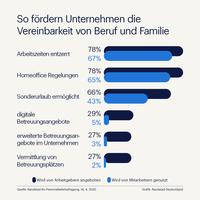 Randstad-ifo-Studie zur Vereinbarung von Beruf und Familie
