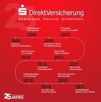25 Jahre am Puls der Zeit: Sparkassen DirektVersicherung feiert Jubiläum