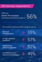 Umfrage von A10 Networks offenbart Auswirkungen der Pandemie: Deutsche Service Provider verzeichnen massiven Nachfrageanstieg