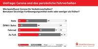 """Pandemie sorgt für mehr """"Bewegung"""""""