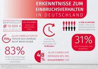 Erkenntnisse zum Einbruchsverhalten in Deutschland