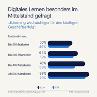 Digitales Lernen boomt besonders im Mittelstand