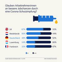 Jobaussichten: Corona-Impfung stimmt Arbeitnehmer:innen optimistisch