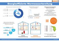 Effiziente Warmwassererwärmung im Haushalt