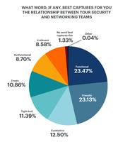 Studie: Mangelhafte Zusammenarbeit zwischen Sicherheits- und Netzwerkteams bremst digitale Transformation