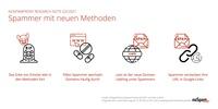 NoSpamProxy Research Note: Spammer mit neuen Methoden