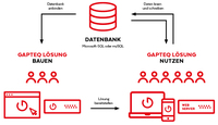 Effizientes User Management via Microsoft Active Directory