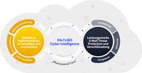 Zix erweitert das globale Partnerprogramm in Großbritannien und Deutschland