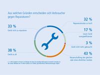 Deutsche Haushalte produzieren pro Stunde rund 50 Tonnen Elektroschrott