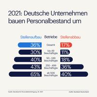 2021: Deutsche Unternehmen setzen auf Personalveränderung