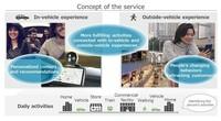 DENSO und NTT DATA schließen Versuch mit Fahrzeug- und Personenflussdaten ab, um ein neues Mobilitätserlebnis zu entwickeln