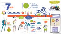 """Den digitalen Weg weitergehen """"Wissen was bei Diabetes zählt: Gesünder unter 7 PLUS"""" erreicht immer mehr Menschen"""