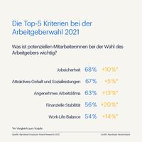 Bei diesen Arbeitgebern arbeiten Deutsche am liebsten - auch in der Krise