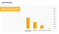 66 % arbeiten gerne im Homeoffice und mehr als ein Drittel fühlt sich dort effizienter