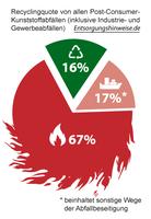 Nur 16 Prozent Recyclingquote - mehr als 2/3 wird verbrannt!